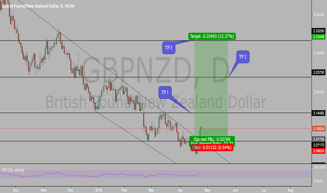 GBPNZD: BREAK OUT OF GBPNZD