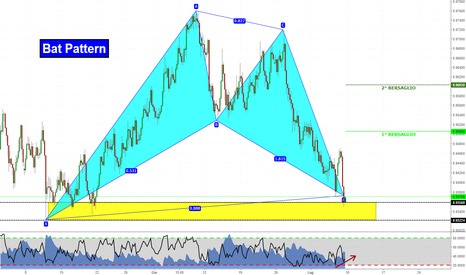 NZDCAD: Pattern Completato. Si va Long?