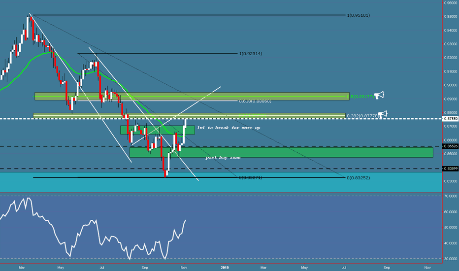 NZDCAD: NZDCAD  coming to first fibo confluence