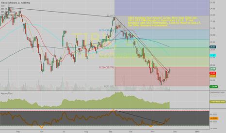 TIBX: Tibco Softare (TIBX) Long Idea on Trend Break, Bullish Options