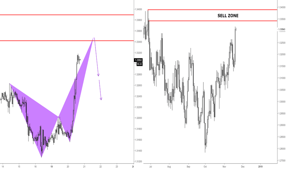 USDCAD: USDCAD / SHORT OPPORTUNITY / H1