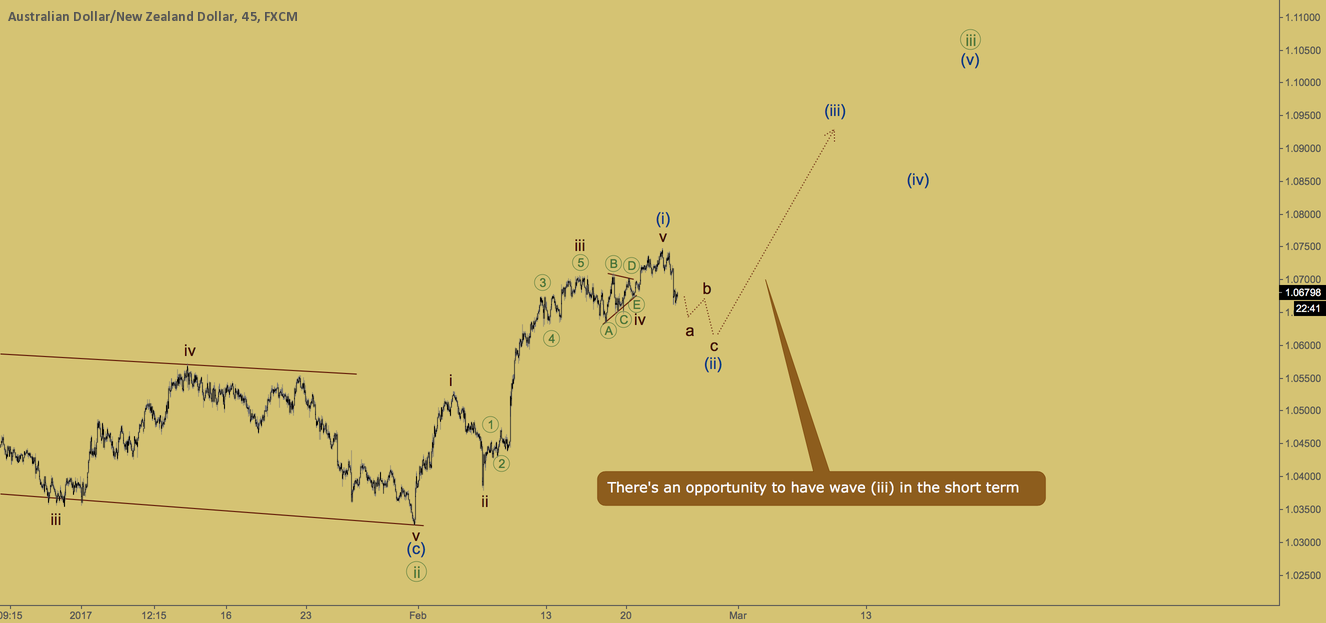 AUDNZD - wave (iii) is coming