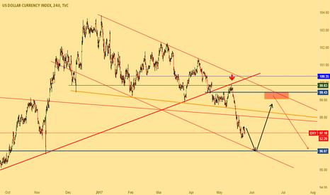 DXY: dollar index still bearish