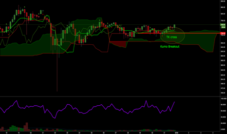 ETHUSD: ETH TK cross and Kumo Breakout on the 4H