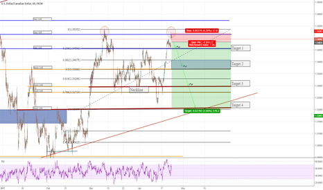 USDCAD: Double Top Formation on USDCAD (250+ pips)