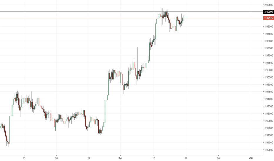 GBPNZD: GBP/NZD: importante resistenza a 2.000