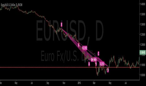EURUSD: idea