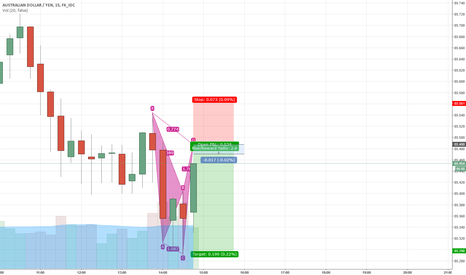 AUDJPY: Scalping Bearish Cypher on AUDJPY