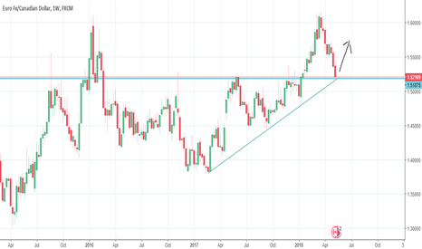EURCAD: eurcad at the bottom of the trend line good time to long trade