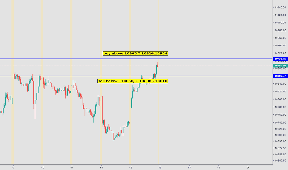 NIFTY: nifty intraday 16-jan-19