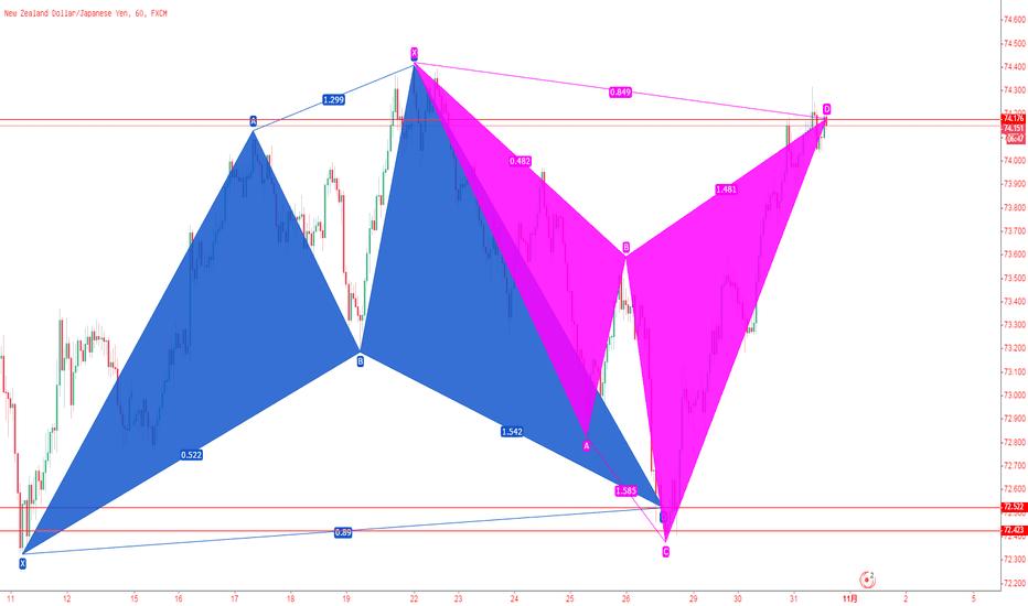 NZDJPY: 纽元/日元,1小时下降鲨鱼模式、