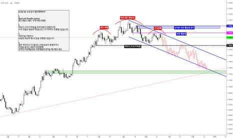EURUSD: EURUSD/ 유로달러 패턴매매전략