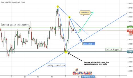 EURGBP: EURGBP 4H Outlook (Will we see price soaring to new highs?)
