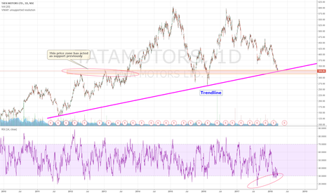 TATAMOTORS: In support zone