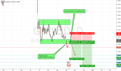 GBPUSD: GU Watchist for potential short