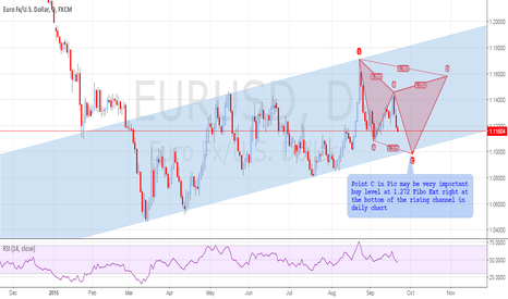 EURUSD: A CIPHER PATTERN IN MAKING IN THE RISING CHANNEL, EURUSD