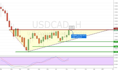 USDCAD: Обзор на неделю USDCAD