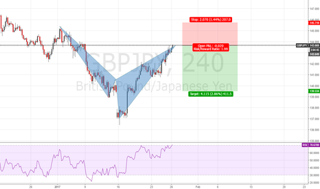 GBPJPY: GBPJPY Cypher