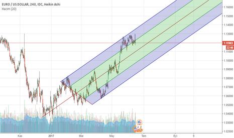 EURUSD: euro usd