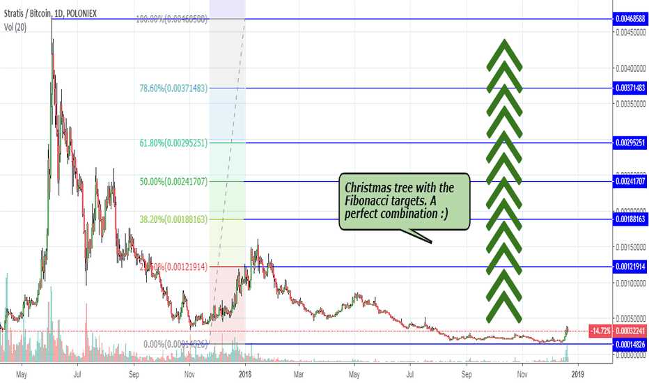 STRATBTC: STRAT – last time to buy it cheap!