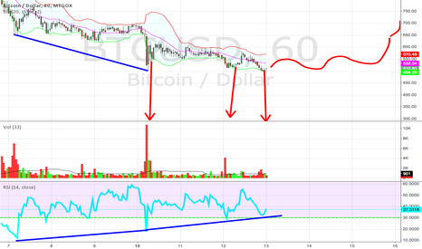 BTCUSD: Shakeout