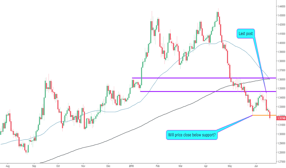 GBPUSD: The GBPUSD Trading Below Support