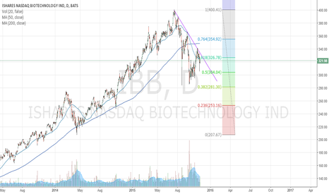 IBB: $IBB Which way will it go?