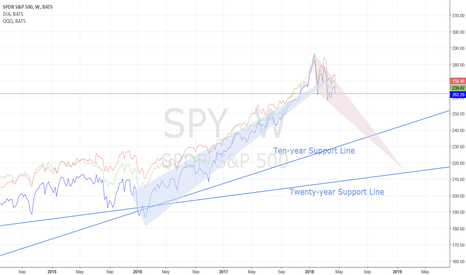 SPY: INDEXES: SHAPE OF THE DOWNTREND