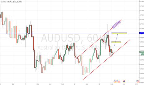 AUDUSD: AUD/USD cyclisity trade