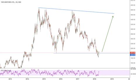 TATAMTRDVR: very high probability swing trade..