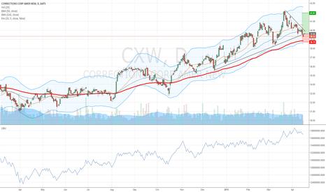 CXW: Cxw atracting