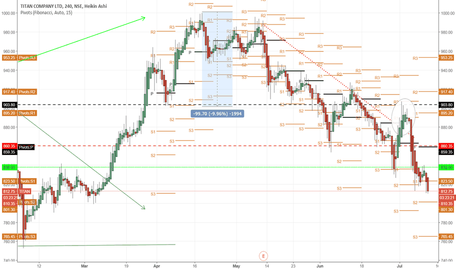 TITAN: around 800 if it stops  can look for   going long