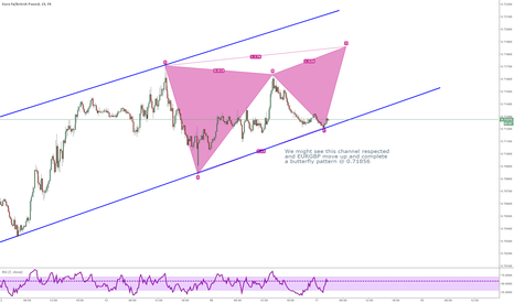 EURGBP: EURGBP Short Butterfly in Channel