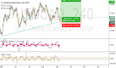 USDCAD: USDCAD Potential long position