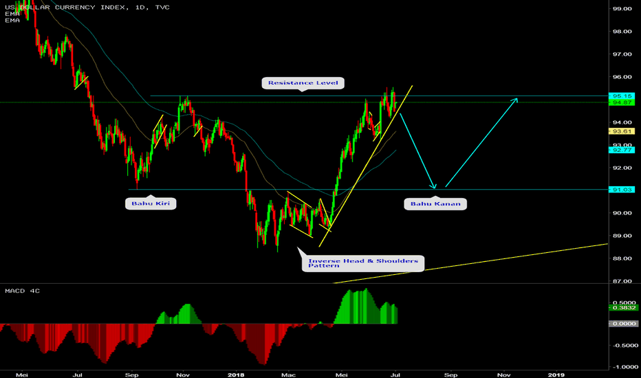 DXY: DOLLAR INDEX TRADE IDEA