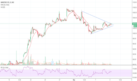 MINDTREE: Symmetrical triangle - Awaiting breakout