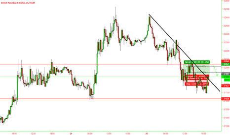 GBPUSD: Fibonacci inversion