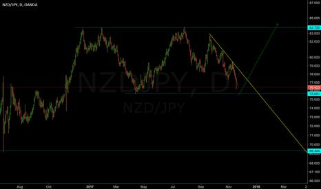 NZDJPY: Long @75-76