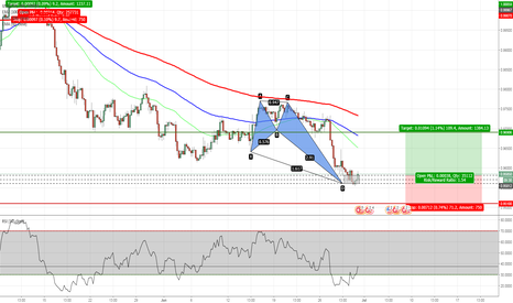 USDCHF: USDCHF - Crab Pattern Completed