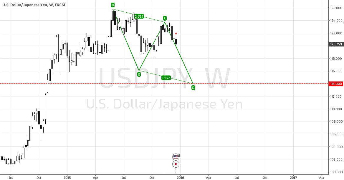 USDJPY Developing Bullish ABCD