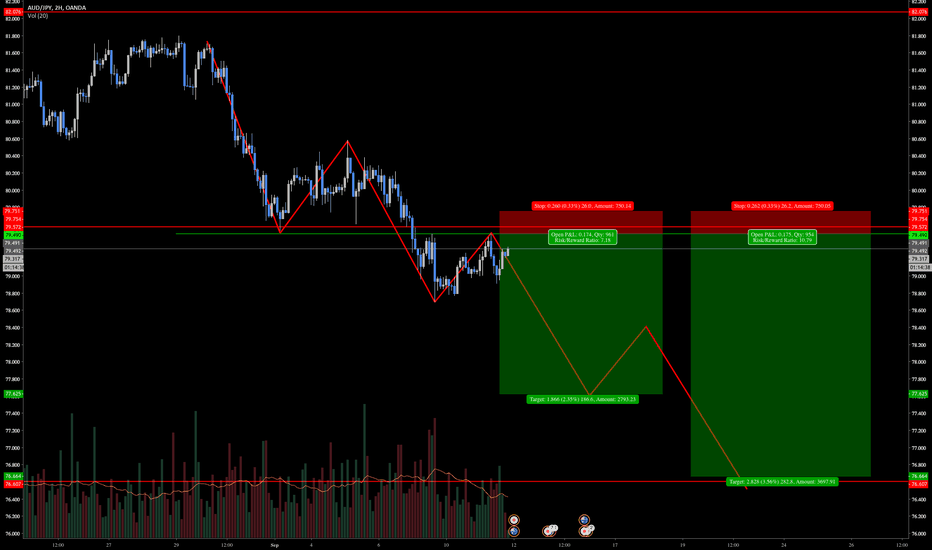 AUDJPY: Supply and Demand