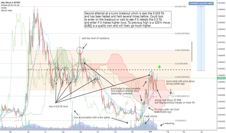 UBQBTC: 1 day / bullish signs as key level is tested