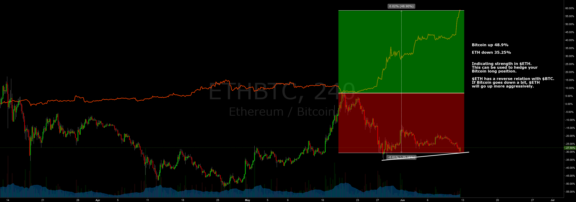 $ETHBTC and Bitcoin Hedge