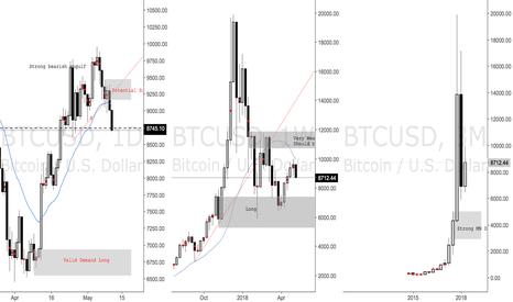 BTCUSD: Possible Retrace to Trade on BTCUSD Bitcoin