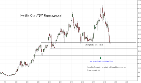 TEVA: (TEVA)-Entering buy zone