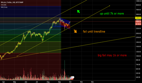 BTCUSD: MY IDEA BTC/USD