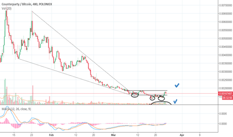 XCPBTC: XCP is ready to rally, you can mint atleast 100%