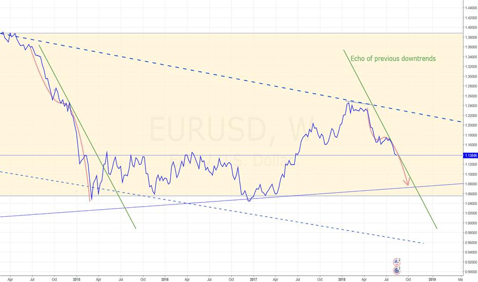 EURUSD: Euro decline to continue