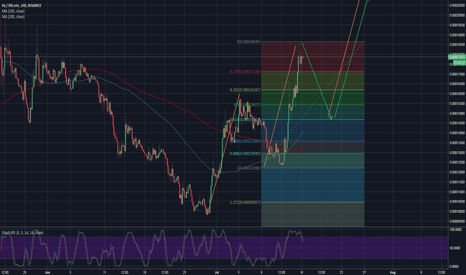 ZRXBTC: OX in a three-drive pattern