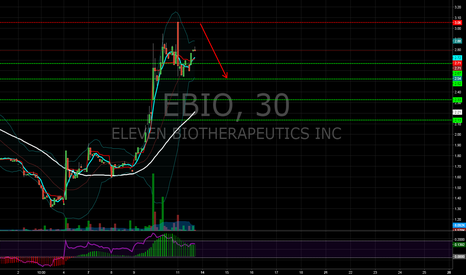 EBIO: EBIO earnings play